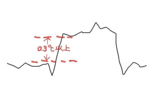 基礎体温表の理想1
