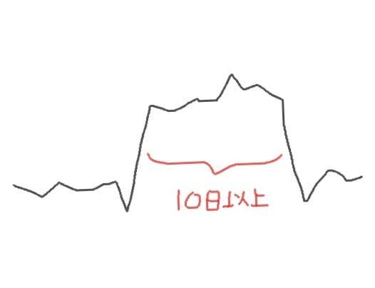 基礎体温表の理想2